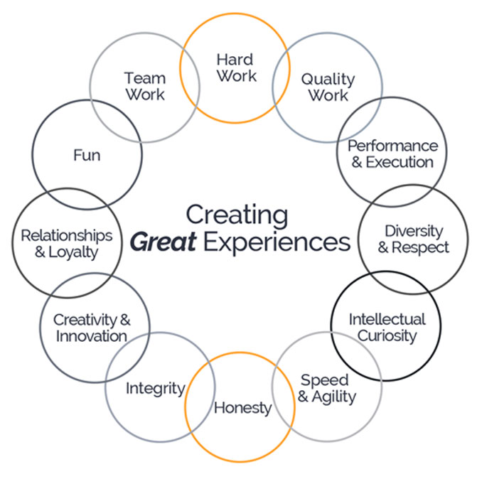Array Careers - Creating Great Experiences
